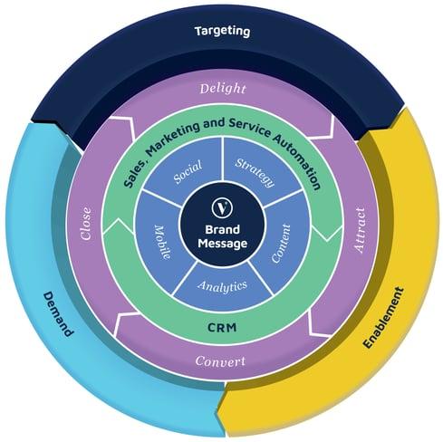 Vermilion Pinstripes Modern Marketing Framework-MMF-trademarked