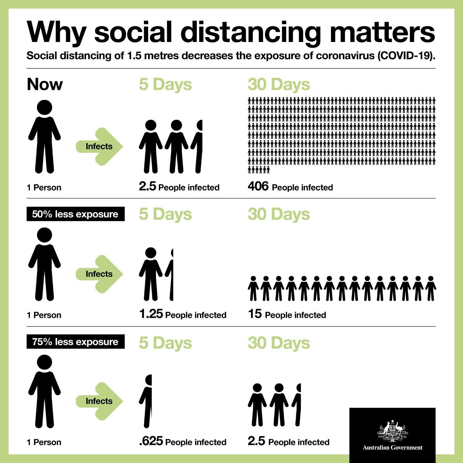 Infographic - why distancing matters - Australian Government